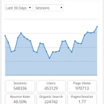 Wordpress Google Analytics Plugins