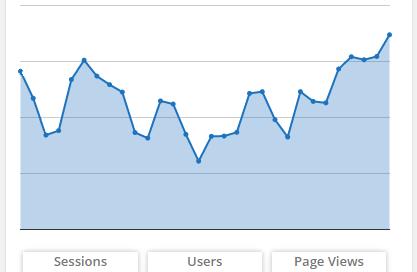 Wordpress Google Analytics Plugins